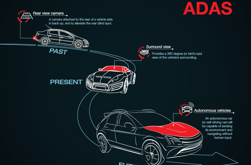 Levels of Self Driving Cars (Autonomous Vehicles)