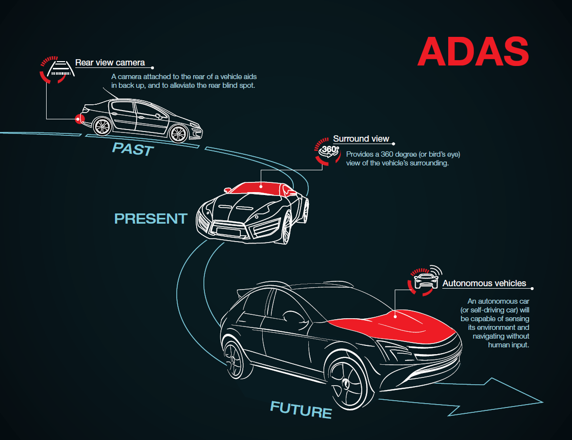 Levels of Self Driving Cars - ADAS