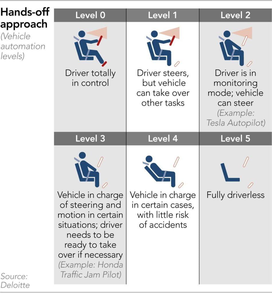 Honda - Levels of autonomy